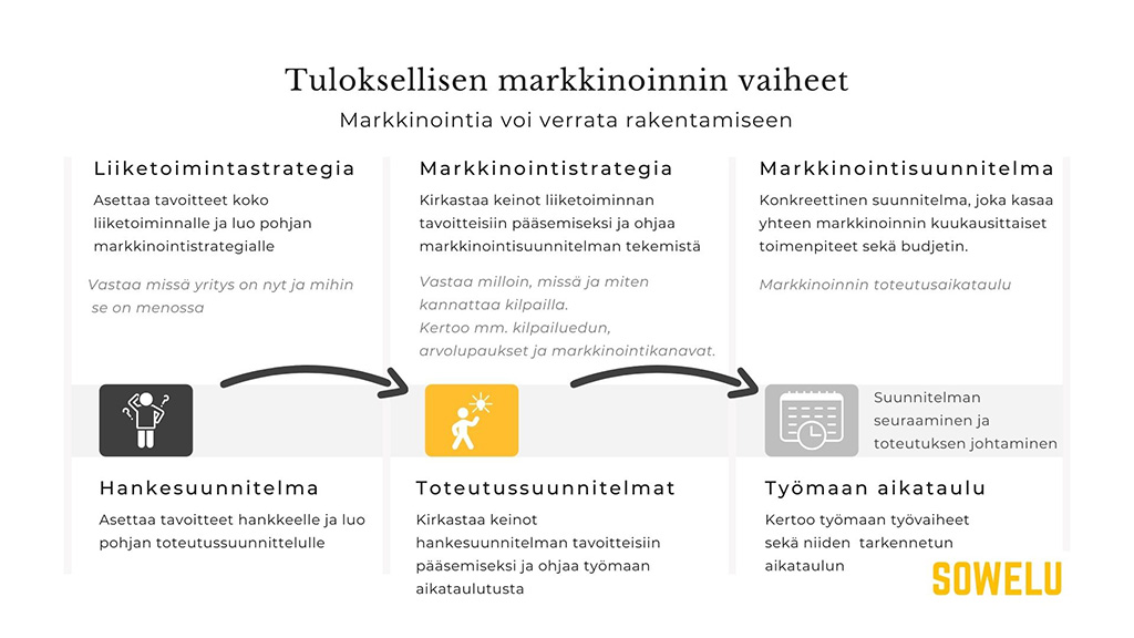 Näin saat markkinoinnilla tuloksia aikaan. Markkinointia voi verrata rakentamiseen.